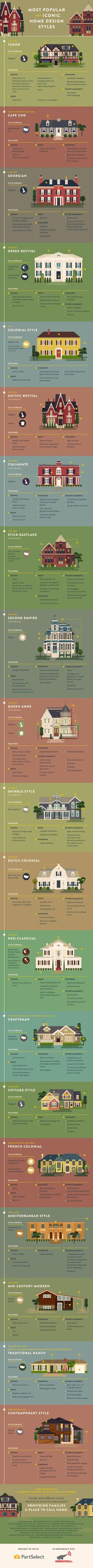 infographic learn the history behind modernist design