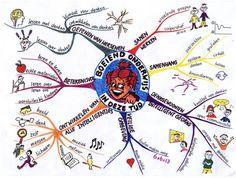 Mindmap Boeiend Onderwijs  www.natuurlijkleren.org