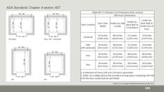 Image result for typical 2 way elevator shaft dimensions