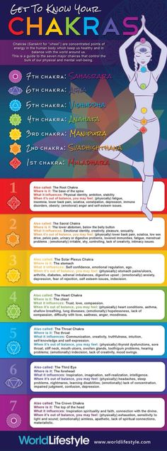 Getting To Know Your Chakras.