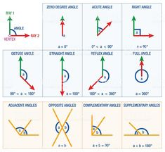 Illustration of Angles from geometry and mathematics science like ACUTE ANGLE RIGHT ANGLE or REFLEX ANGLE a summary of the possible angles plus numeral angular degree data. vector art, clipart and stock vectors. Math Tutor, Math Skills, Geometry Angles, Maths Paper, Types Of Angles, Math Jokes, Love Math, Trigonometry, Study Skills