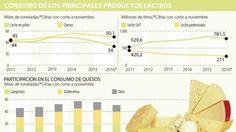 Ignacio Gómez Escobar / Consultor Retail / Investigador: Consumo de lácteos crece en leche ultrapasteurizada, saludable y quesos