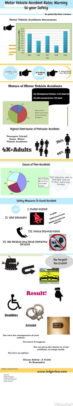 Motor Vehicle Accident Rates: Warning To Your Safety [INFOGRAPHIC]
