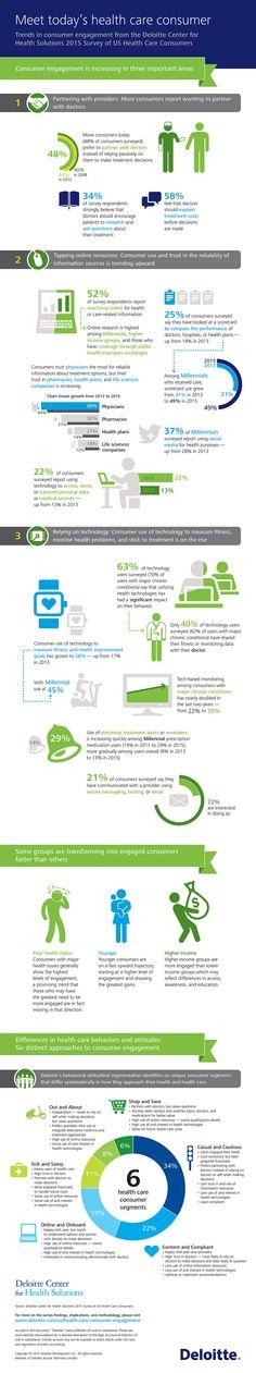 Deloitte Survey Of US Health Care Consumers