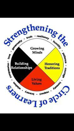 Tree Of Life Symbol Pictures 66 New Ideas Native American Medicine Wheel, Native American Wisdom, Coping Skills, Social Skills, Circle Of Courage, Aboriginal Day, Aboriginal Education, Indigenous Education, Tree Of Life Symbol