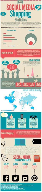 Social Media Shopping Statistics