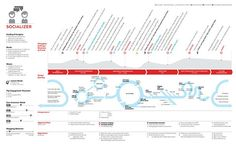 A journey map / info graphic based on a year-long research study for an international retail company. In collaboration with Sapient Nitro, these information architecture diagrams were created to bring clarity to milestone research findings and help inte…. If you're a user experience professional, listen to The UX Blog Podcast on iTunes.