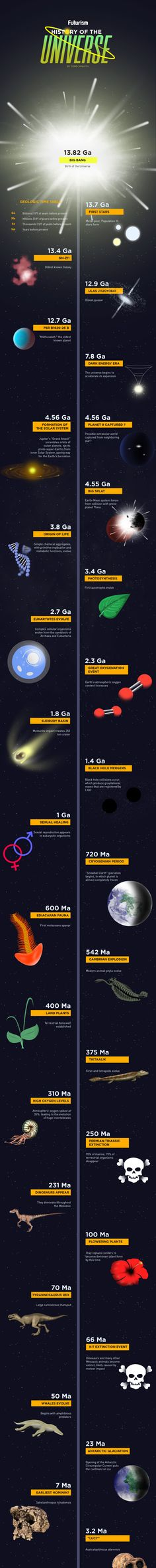 The History Of The Universe [Infographic]