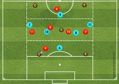 Pep Guardiola – 'Positional Game' In the book: 'TAC-TAC: Training Pep's Fútbol using Tactical Periodization' we show some SubPrinciples from Manchester City's coach. In this related to Build Up of the Offensive Organization, Pep Guardiola wants: All players must have their positions perfectly defined as the game evolves. Each player must position himself in the appropriate spaces …