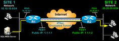 Configuring Site to Site IPSec VPN Tunnel Between Cisco Routers ...!!!
