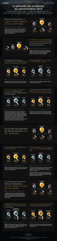 Le palmarès des tendances de communication 2013