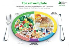 There is a formula to balanced. Our friends from eatwellscotland.org provided us with a chart.