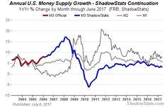 Money Supply Charts