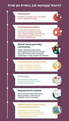 jak wynająć biuro poradnik oraz infografika