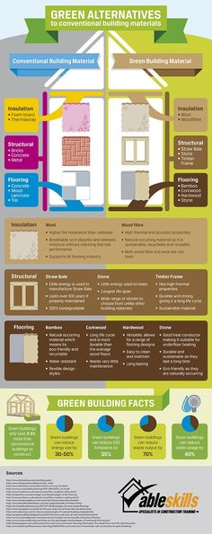 Natural stone, a green alternative to conventional building materials | #stone #green #ecology #infographic