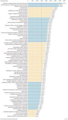 Sueldos en España por Sectores 2014 Bruto/mes http://www.ine.es/dyngs/INEbase/es/operacion.htm?c=Estadistica_C&cid=1254736045053&menu=resultados&idp=1254735976596#