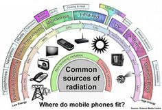 How does mobile phone radiation compare?  [cooking, Food Infradiation, Gamma Rays, Heat, infra-red, medical scanners, microwaves, mobile phones, Power, Radiation, Radio, Radio frequencies, Telephones, Telephony, television, UV, Wi-fi, X-rays