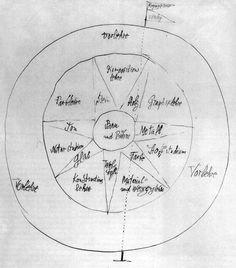 'Idée et la structure Bauhaus' de Paul Klee (1879-1940, Switzerland)