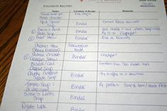 Organization in the Real Food Kitchen: Favorite Recipes Lists--Favorite 21 List