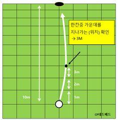 스크린 골프 퍼팅방법 퍼팅공식 2탄입니다. 캐디 : 왼쪽으로 6컵 봤습니다. 6컵(한클럽)이하는 1탄 참고하... Golf Putting