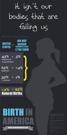 Natural Birth Statistics in America Infographic --- Our bodies are not failing us, the medical community sets us up for failure before they even let us try! Praying that my next birthing experience is a natural home birth! Just In Case, Just For You, Pregnancy Labor, Pregnancy Health, Believe, Birth Doula, Water Birth, Childbirth Education, Free Infographic