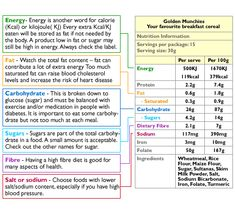 Example of a nutrition information panel, along with information on the various parts of the panel: Energy- Energy is another word for calorie (Kcal) or kilojoule( KJ) Every extra Kcal/KJ eaten will be stored as fat if not needed by the body. A product low in fat or sugar may still be high in energy. Always check the label. Fat - Watch the total fat content – fat can contribute a lot of extra energy Too much saturated fat can raise blood cholesterol levels and increase the risk of heart…