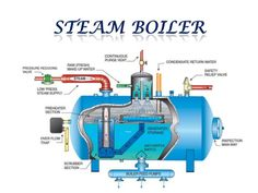 Mechanical Engineering: Construction of Steam Boiler! Power Engineering, Mechanical Engineering Design, Marine Engineering, Chemical Engineering, Electrical Engineering, Petroleum Engineering, Engineering Quotes, Mechanical Design, Steam Boiler