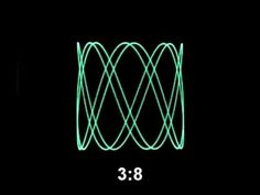 Lissajous figures on an oscilloscope -- Music goes in, wavy lines come out.