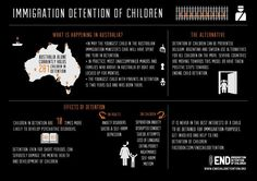 Info graphic about child detention in Australia (May 2012)