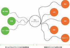 Webマーケティング構成図