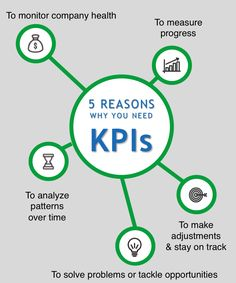 KPI Analysis Key Performance Indicators is basically the critical analysis through the application. The performance of a business entity is monitored through the KPI. It Service Management, Operations Management, Change Management, Business Management, Management Tips, Business Planning, Business Tips, Business School, Project Management Templates