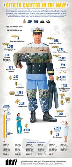 Are you interested in being an Officer in America's Navy? Check out our infographic to see the various careers available! | #Navy #USNavy #AmericasNavy navy.com