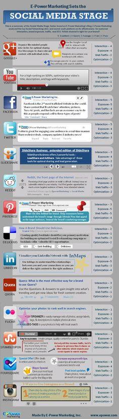 Social Media Optimization. Comparison of various #Social #Media channels