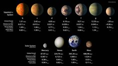 Artist concepts of the seven planets of TRAPPIST-1 with their orbital periods, distances from their star, radii and masses as compared to those of Earth. Credit: NASA/JPL