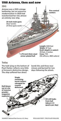 Great infographic by William Neff of the Cleveland Plain Dealer on the USS Arizona Naval History, Military History, American War, American History, Remember Pearl Harbor, Us Battleships, Uss Arizona Memorial, Us Navy Ships, Yachts