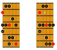 Learn how to play Major Blues Scales on guitar. MattWarnockGuitar.com - Your Guide to Playing Better Jazz Guitar