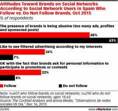 Attitudes Toward Brands on Social Networks According to Social Network Users in Spain Who Follow vs. Do Not Follow Brands, Oct 2015 (% of respondents)
