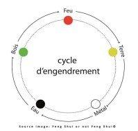 La roue des 5 éléments. Un des nombreux outils feng shui pour harmoniser son habitât.  www.fengshuiornotfengshui.com