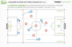 Soccer positions soccer positions basics and kick offs the basics article coaching attackers in a 7v7 part 1 playing out from the back fandeluxe Gallery