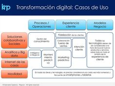 Transformación Digital Knowledge, How To Plan, Socialism, Strength, Tecnologia, Management, Facts