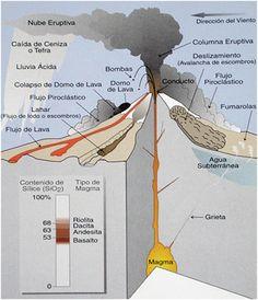 Esquema de la erupción de un volcán.