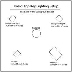 Studio Lighting for Small Spaces, Part 1:  High Key Portrait Lighting Tutorial...