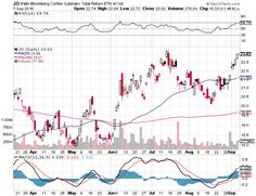 iPath Bloomberg Coffee Subindex Total Return ETN