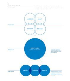 CJ KX Brand eXperience Design Renewal on Behance Branding Portfolio, Portfolio Design, Portfolio Layout, Web Layout, Layout Design, Web Design, Brand Identity Design, Branding Design, Keynote Design