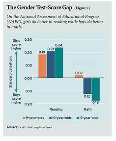 The Gender Test-Score Gap - On the National Assessment of Educational Progress (NAEP), girls do better in reading while boys do better in math.