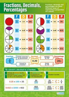 Fractions, Decimals, Percentages Poster