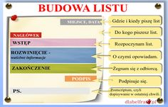 Aa School, School Plan, Back To School, Polish Language, Gernal Knowledge, Home Schooling, Foreign Languages, Study Tips, Kids Education