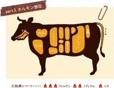 牛肉目利きガイド | 鳥取牛肉販売協議会 Beverages, Drinks, Infographic, Archive, Food And Drink, Knowledge, Beef, Cooking, Table