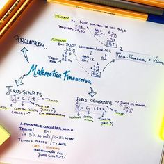 Mental Map, Instagram Story, Instagram Posts, Studyblr, School Hacks, High School, Journal, Teaching, Lettering