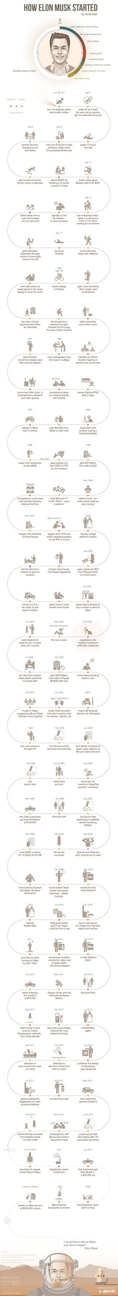 Step by Step: How Elon Musk Built His Empire